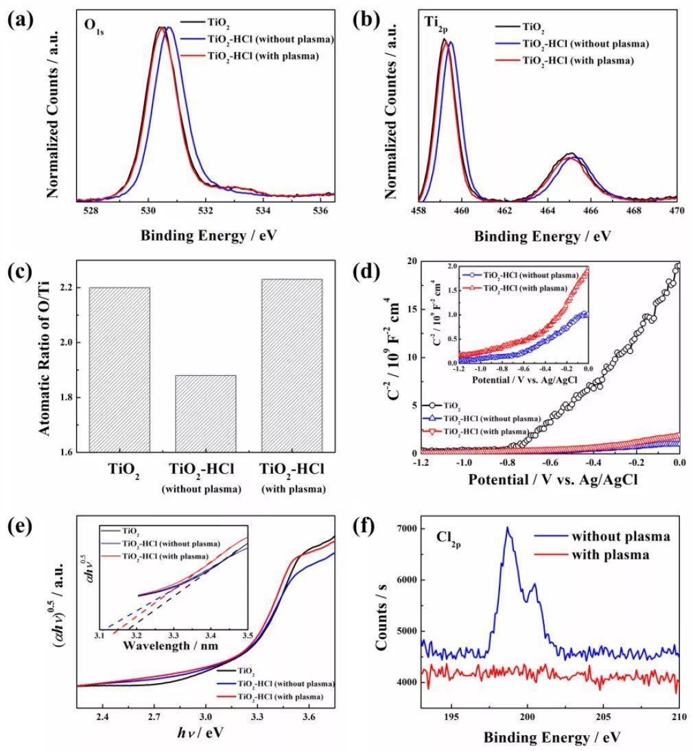 Angew: 实现高性能PSCs的新策略--非晶TiO2缓冲层构建电子传输层,实现电子高效提取和传输