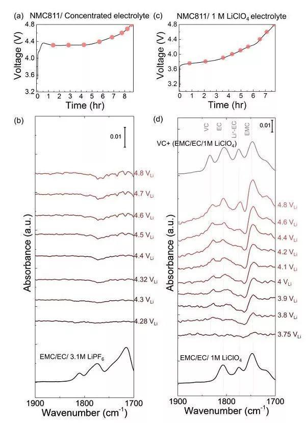 EES:电池容量为何衰减?或许是电解液分解在作祟!原位FTIR来证明