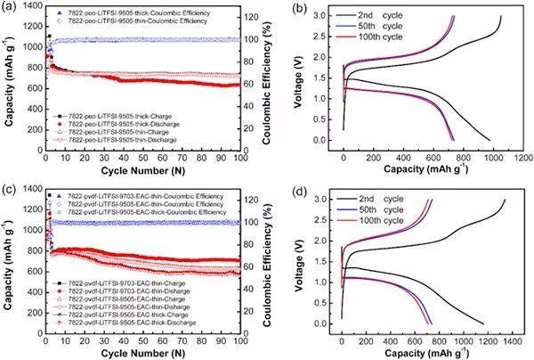南策文院士团队EnSM:高电导硫化物/聚合物复合电解质助力高性能全固态锂硫电池!