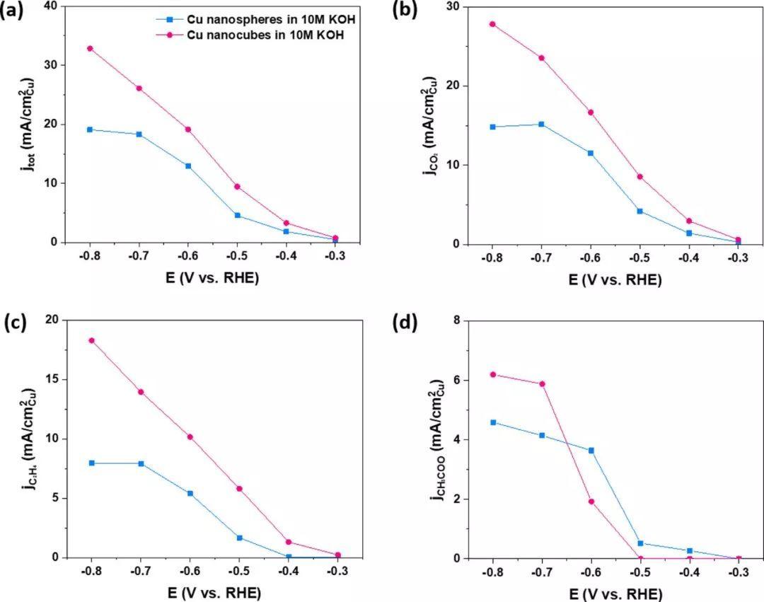 Nano Letters:铜立方体纳米晶的{100}晶面,增强电催化CO2还原的活性和选择性