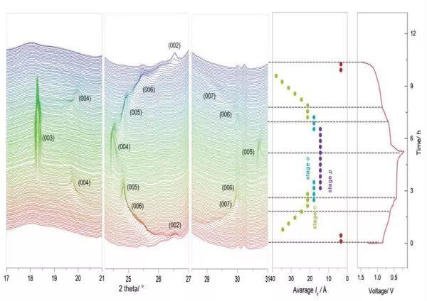 Adv. Mater新思路:溶剂共嵌入机制助力高性能钙离子电池