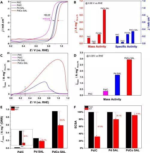 Chem:迄今为止最薄的金属膜! 酸性ORR和FAOR活性最高的Pd基电催化剂!