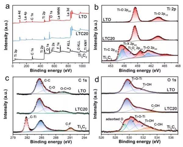中山大学Angew: Ti3C2是一种理想的助催化剂吗?