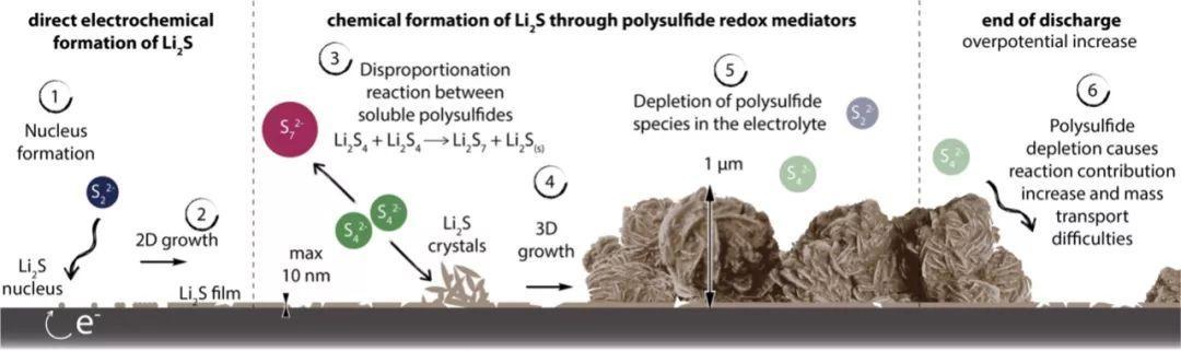 究竟是什么阻碍了Li-S电池的正常工作?