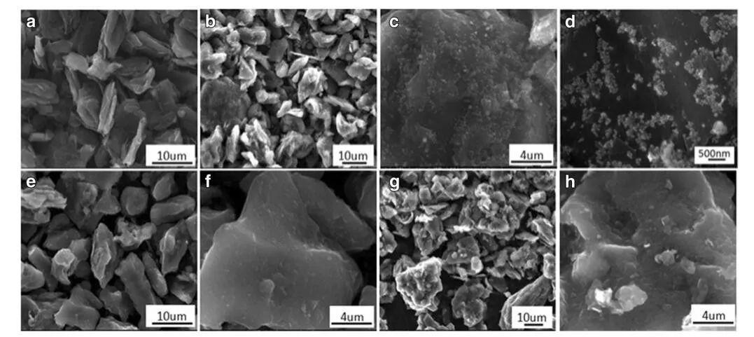 巧用沥青碳,创造高性能硅/碳负极