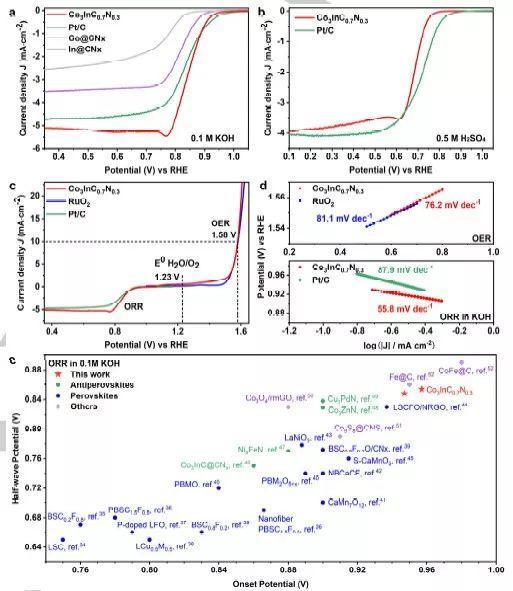 北京大学邹如强团队Angew:反钙钛矿型金属间化合物纳米颗粒用于高效氧还原反应