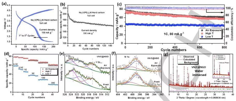 Angew:Na3V(PO3)3N-高电压高功率的钠离子电池正极