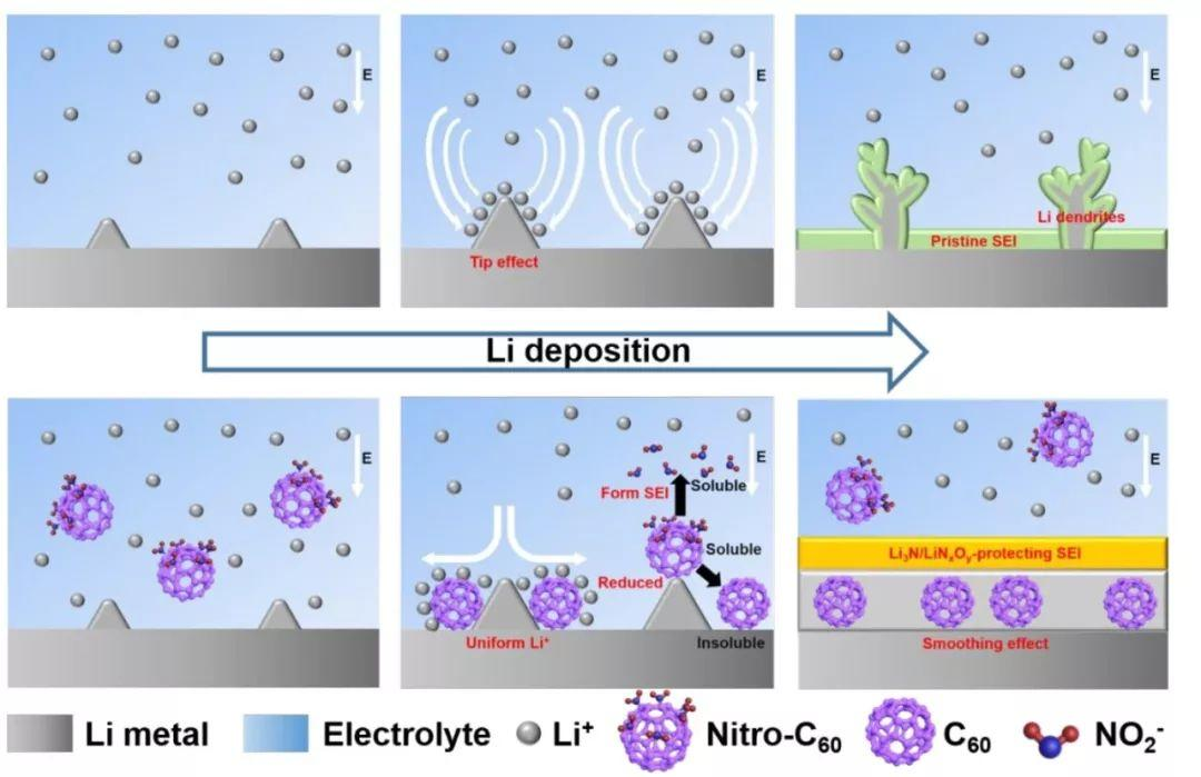 双功能硝基富勒烯作为电解液添加剂实现高稳定锂负极