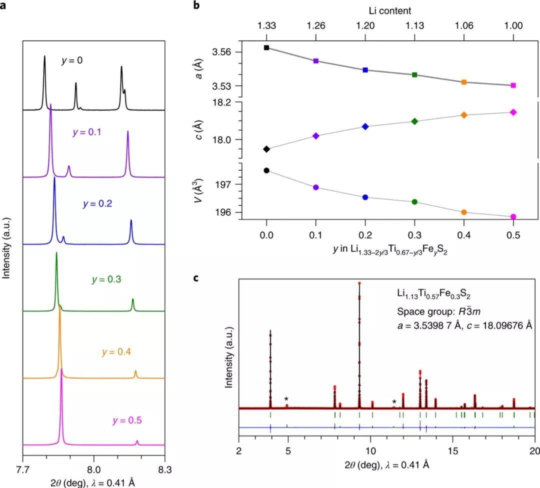 Nature Energy:富锂层状硫化物正极的阴离子氧化还原的瓶颈在哪?