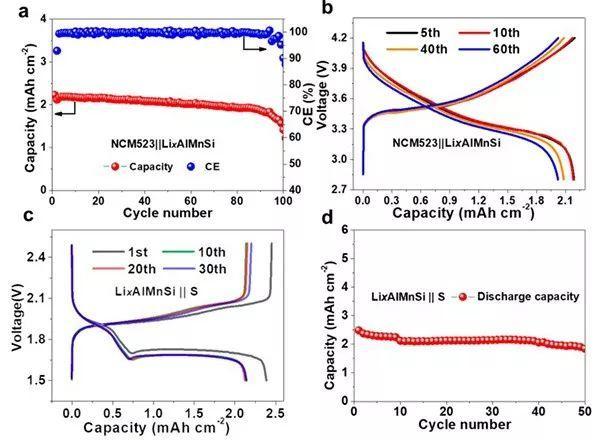 同济大学Sa Li&MIT李巨:高度稳定可逆的锂宿主——Li-Al-Mn-Si