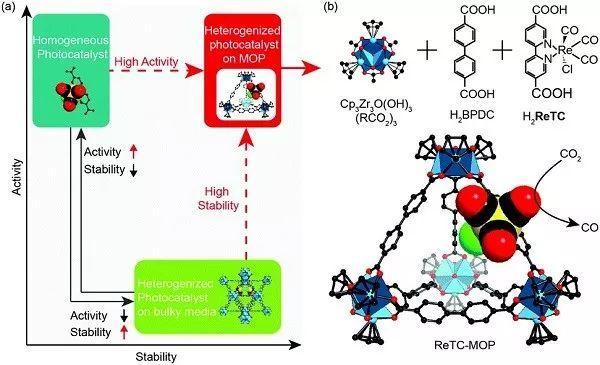 EES:金属有机多面体笼内的均相光催化剂高效光催化CO2还原为CO