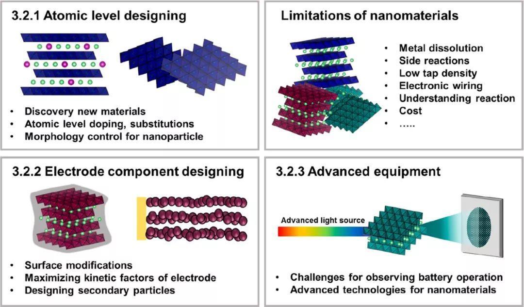 Chemical Reviews:纳米化对锂离子电池造成了哪些影响?