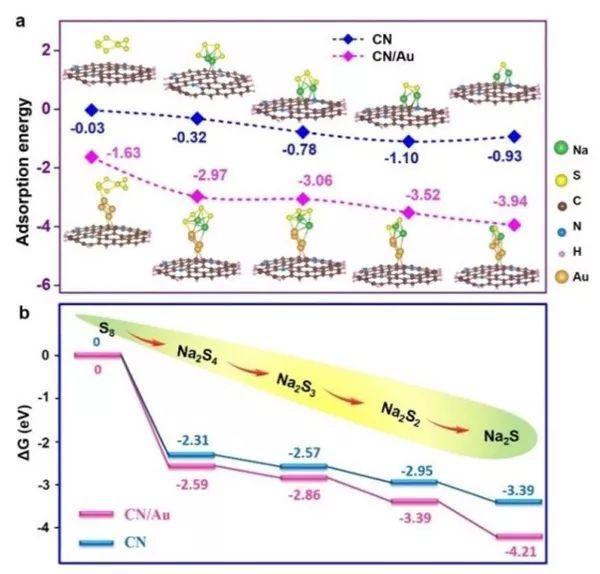 窦世学&余桂华EES:能循环2000圈的高性能室温钠硫电池