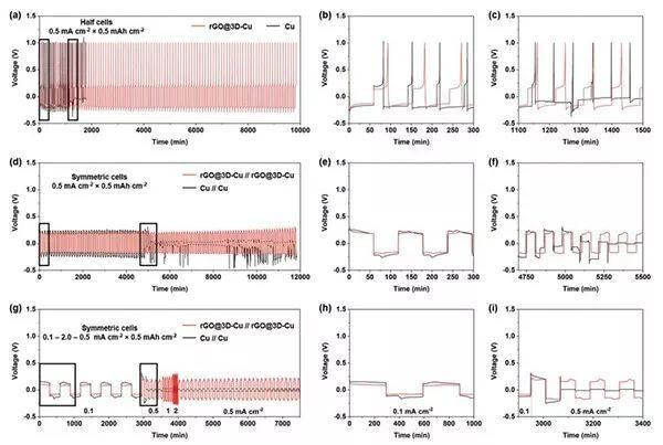 德州大学奥斯丁分校AM:功能化集流体抑制钾枝晶