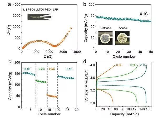华南理工王海辉&王素清:流延法--让氧化物固态电解质更薄!