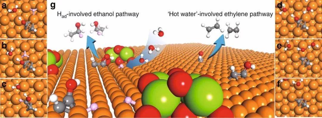加拿大Edward H. Sargent院士NC:氢氧化物调节Cu上吸附氢,促进CO2电还原制乙醇
