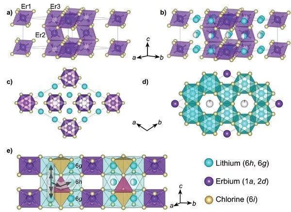 吉森大学AEM:机械化学合成法--氯化物固态电解质的离子传导性能再上新台阶!