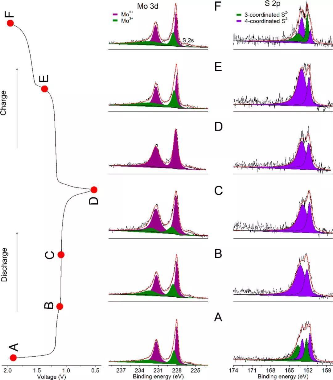 索鎏敏/陈立泉团队ACS Nano:碘蒸汽运输诱导Mo6S8纳米片生长,助力高性能多价离子电池