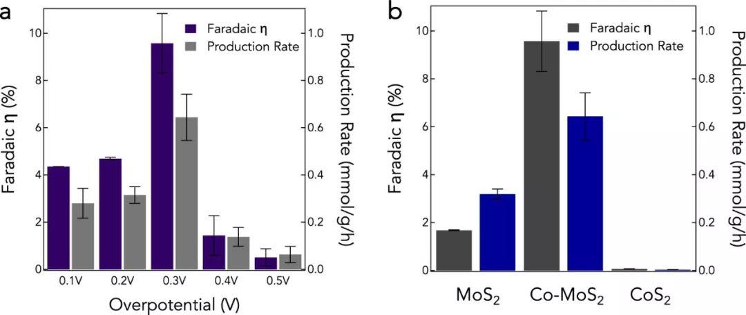 莱斯大学JACS:空位和Co掺杂提升MoS2合成氨性能