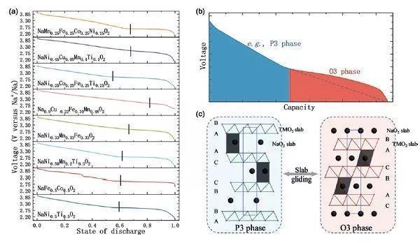 """中科院物理所胡勇胜&陆雅翔Angew. Chem. Int. Ed:看神奇的""""高熵""""如何提升电池材料的性能"""