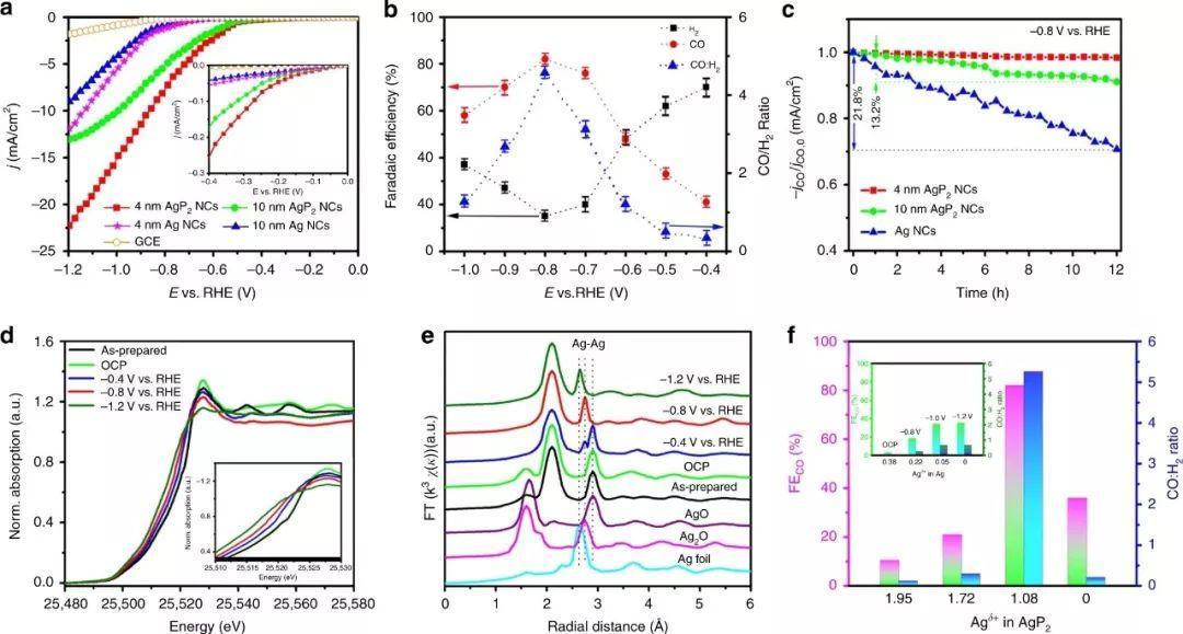 Nat Commun:胶体AgP2纳米晶高效催化CO2还原