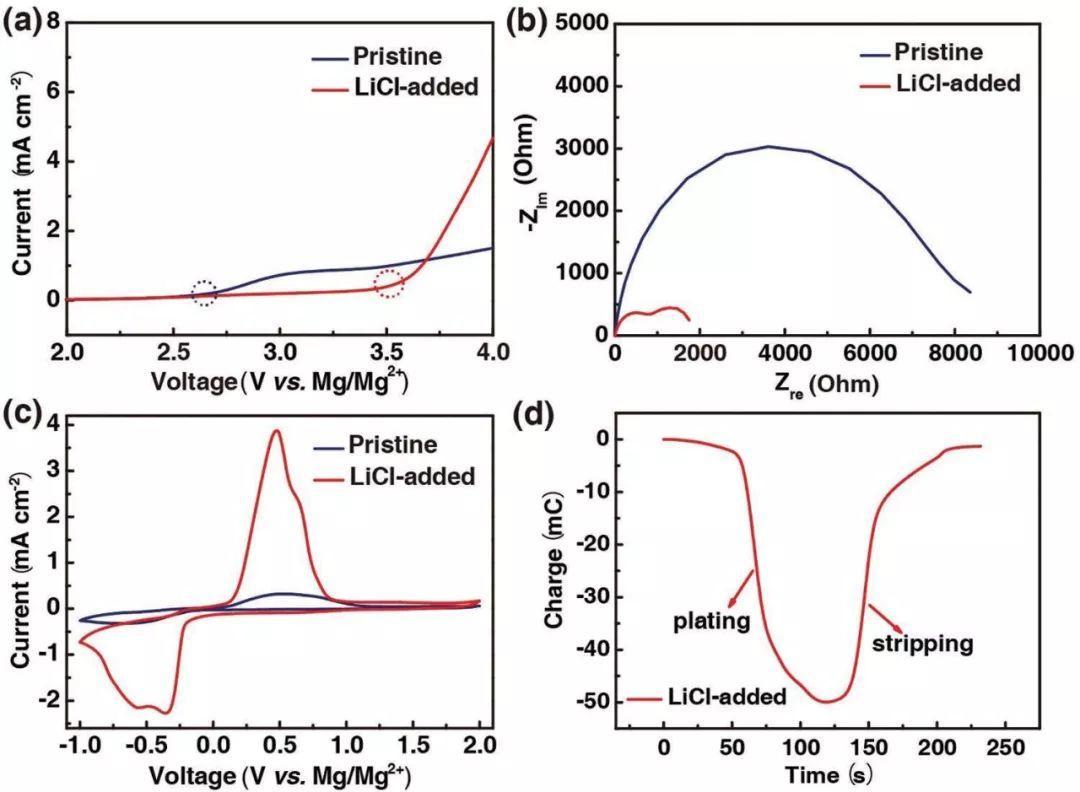 苏州纳米所AFM:Mg/S电池循环寿命太短?加点LiCl试试