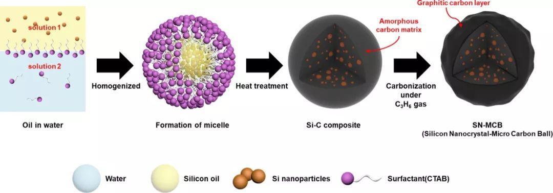 Nano Lett.:变废为宝,利用玉米淀粉废弃物制备高性能硅-碳负极