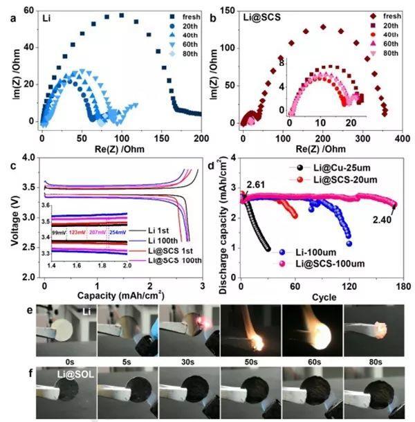 李巨/Sa Li/黄云辉Nano energy:原位生成自加固保护膜抑制锂枝晶