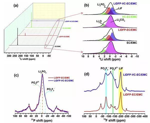 厦门大学杨勇&代尔夫特理工大学Marnix:添加剂协同促进锂负极稳定