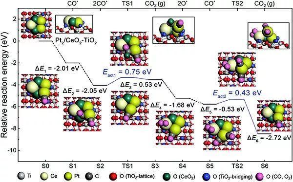 EES: 调控氧化物界面,助力高致密Pt单原子催化CO氧化