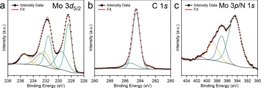 JACS:新型溶液相合成法合成碳化钼纳米粒子用于热催化CO2加氢