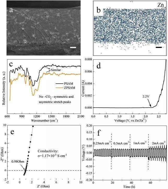 北大深研院潘锋&杨卢奕Energy Storage Materials:高电导率准固态单Zn离子导体实现无枝晶Zn负极