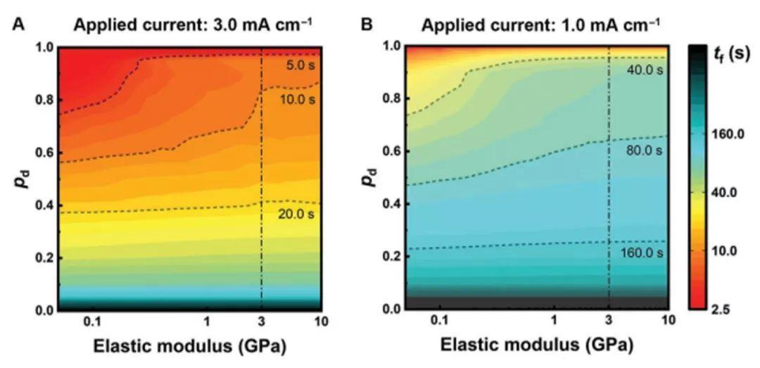 清华大学张强AEM:金属锂负极表面的SEI膜破裂失效机理探究