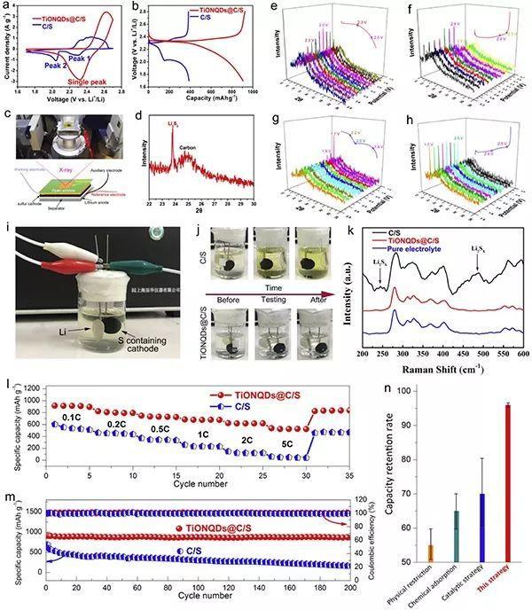 湖南大学ESM:改变反应机理,彻底消除Li-S电池的穿梭效应