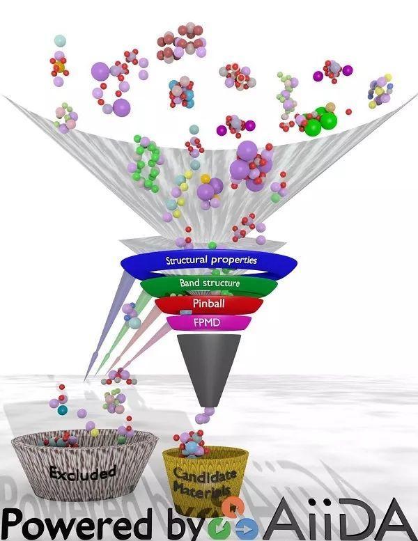 EES:高通量筛选,从1400种材料中寻找合适的固态锂离子导体