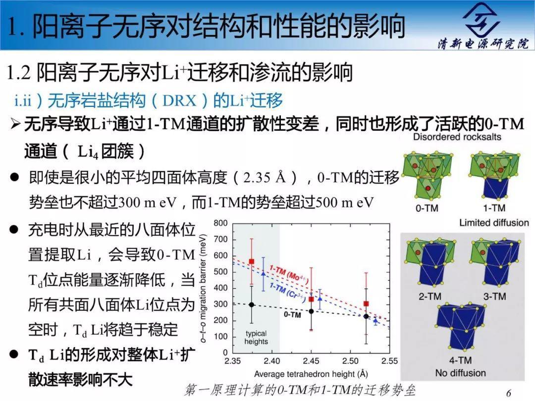 EES综述解读:新型高能量锂离子电池正极——阳离子无序的岩盐结构过渡金属氧化物和氟氧化物