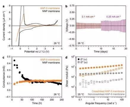 AM:硼酸酯基聚合物单离子导体--与金属锂负极兼容的准固态电解质