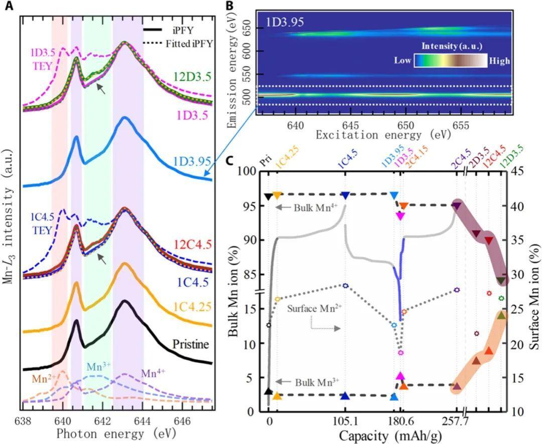 杨万里Science子刊:与电池容量和电压衰减无关的晶格氧的氧化还原反应