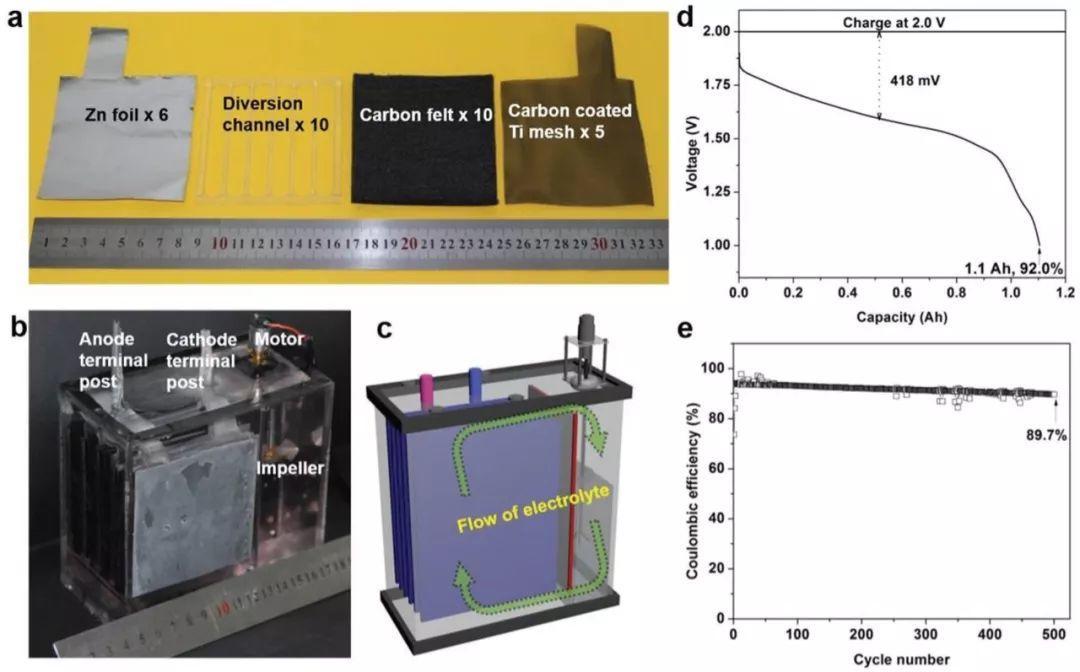 斯坦福大学崔屹AEM:大规模储能新型无隔膜Zn/MnO2液流电池