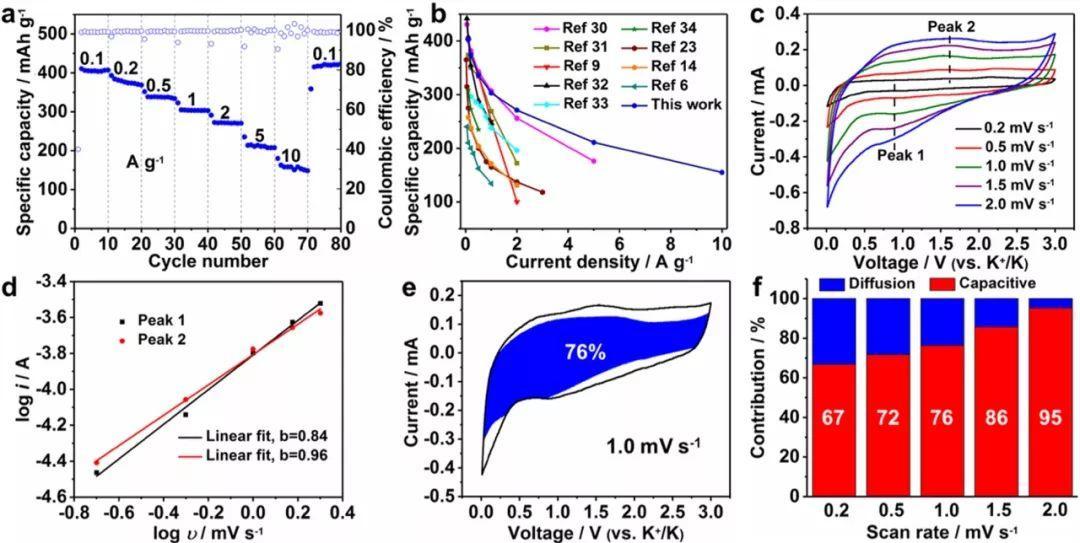 济南大学Angew:MOFs衍生硫化钒基电极材料呈现特异碱金属离子选择性储能机制