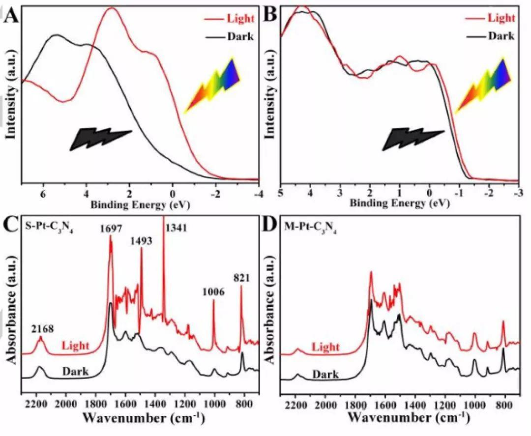 中科大熊宇杰Angew:直接观测单原子Pt/C3N4催化剂动态键演变过程