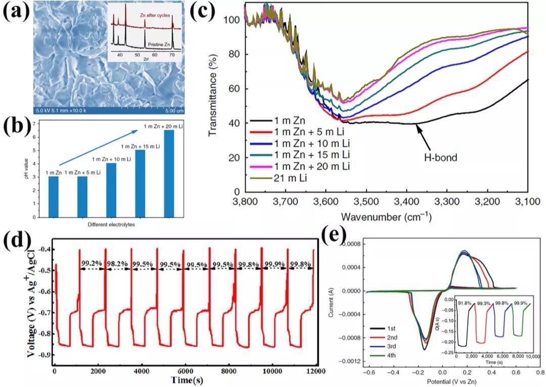 中南大学EEM锌负极综述:可充电水系锌离子电池中锌负极存在的问题及未来展望