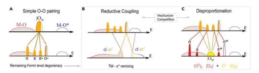 Joule:全面分析P2层状储钠电极阴离子氧化还原过程中的结构稳定性