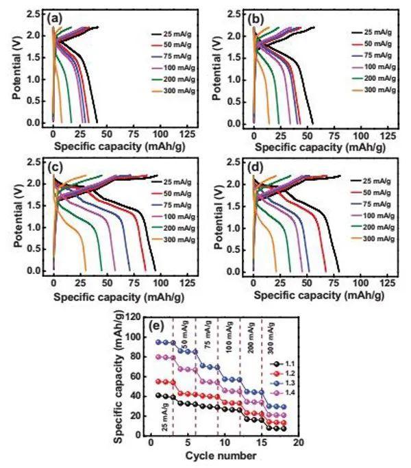 台湾中央大学AFM:新型对水不敏感、低腐蚀性铝二次电池电解液