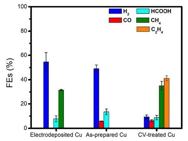 JACS: 调控Cu的氧化态及反应中间体促进CO2电催化产乙烯