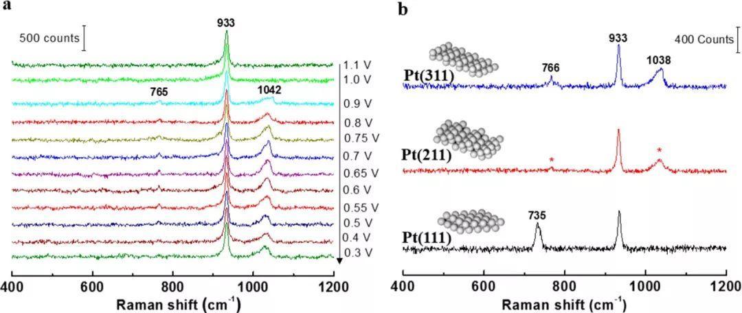 厦门大学田中群院士JACS:原位拉曼光谱揭示高指数Pt单晶电催化氧还原机理