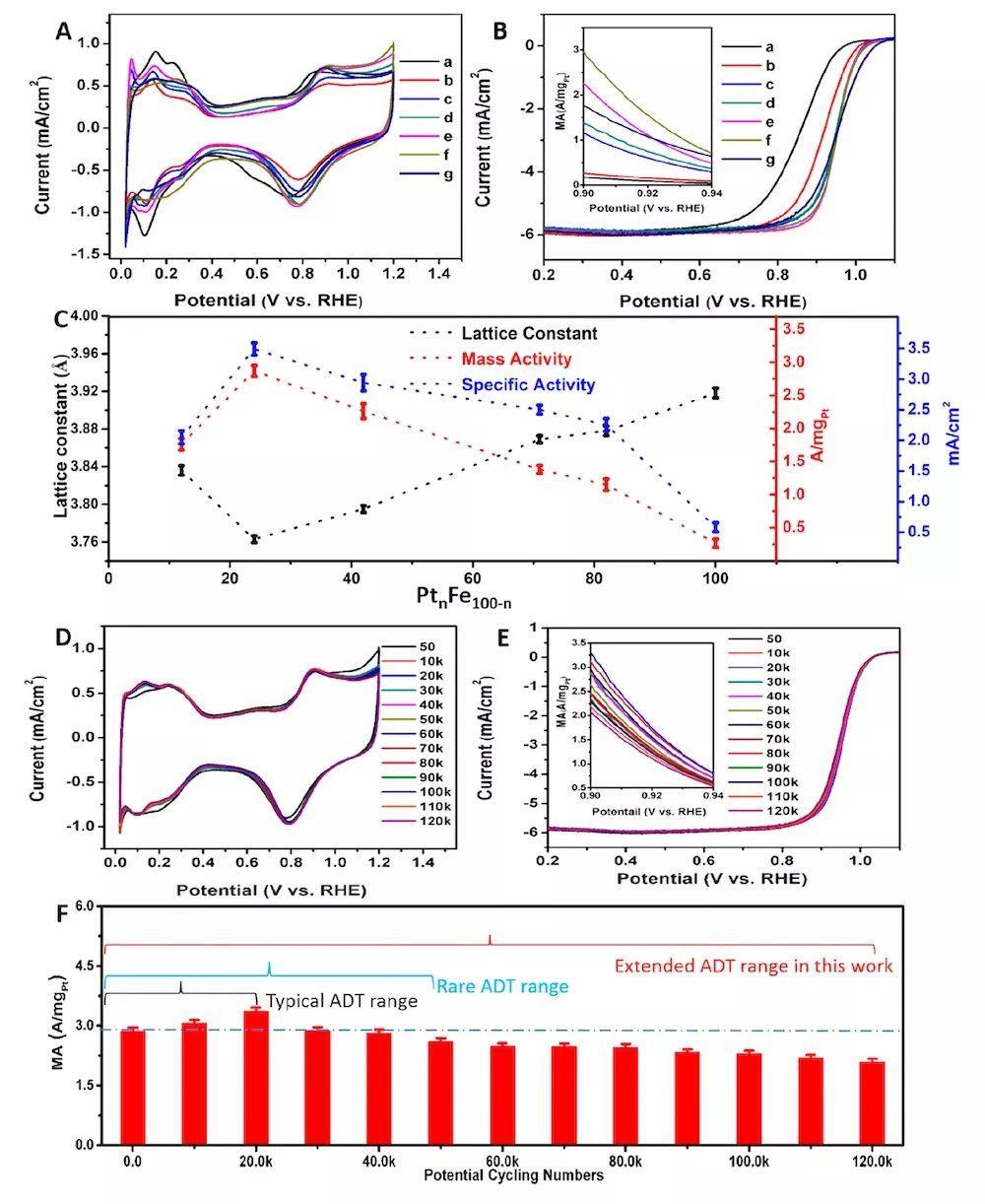 JACS:扭一扭,更出色!扭曲的Pt-Fe双金属纳米线展现出优异的ORR性能