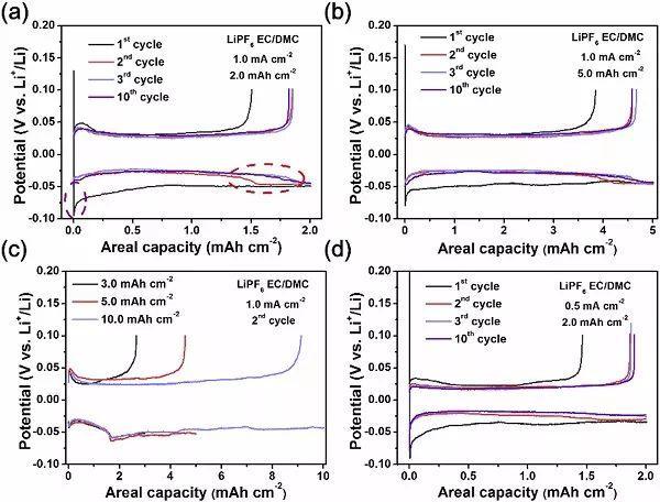 王兆翔&王雪锋 Nano Energy:揭秘碳酸酯类电解液中金属锂沉积过程中电势下降的秘密