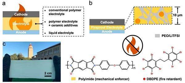 斯坦福崔屹Nano Lett.:超轻阻燃复合聚合物固态电解质助力高安全固态锂电