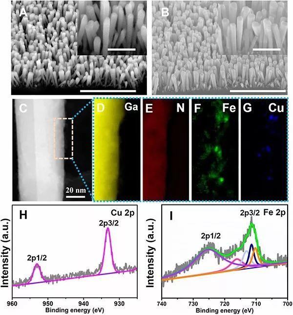 密歇根大学PNAS:高效铜铁催化剂用于光电化学还原CO2为甲烷